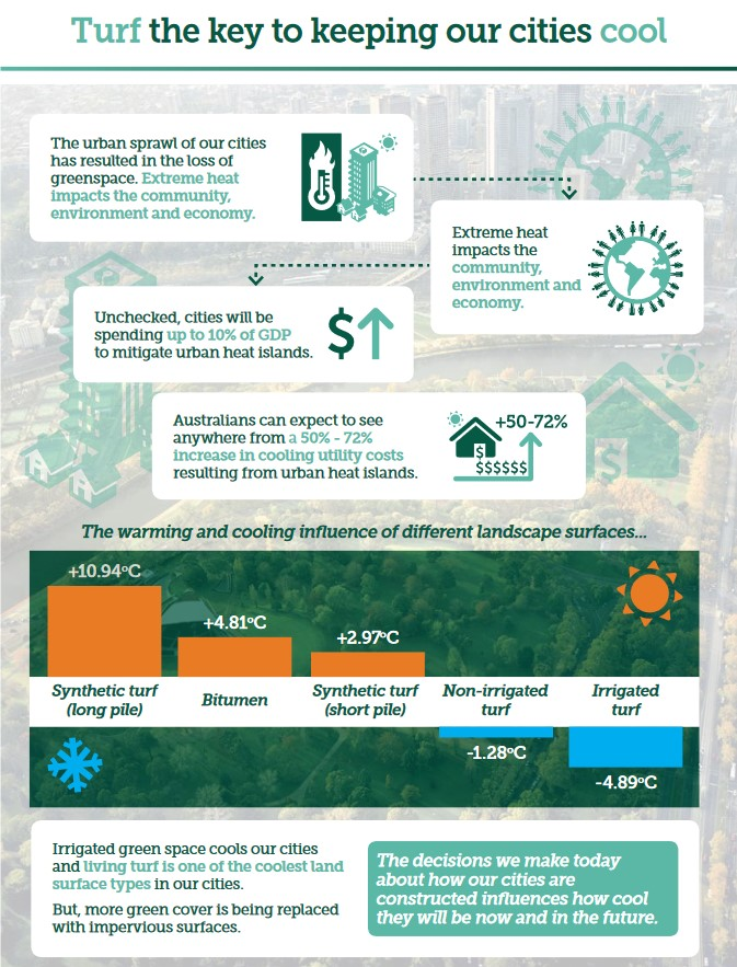 Turf is the key to keeping our cities cool